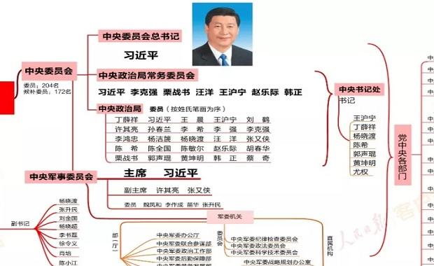 收好这张思维导图,了解中国领导