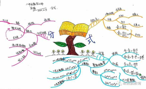 学科思维导图——八年级数学上下