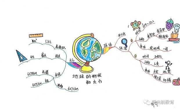 学科思维导图——七年级地理上下